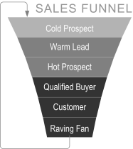 Sales Funnel - no text