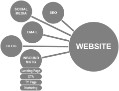 Website schematic